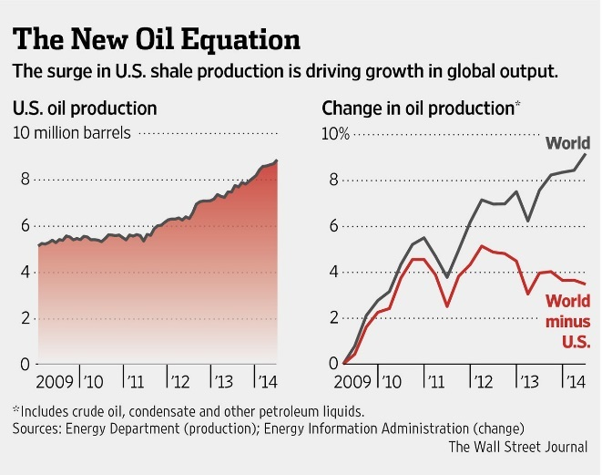 us oil production 2014