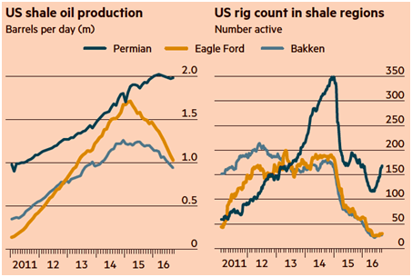 US Shale Oil Production -  Us Rig count in shale regions