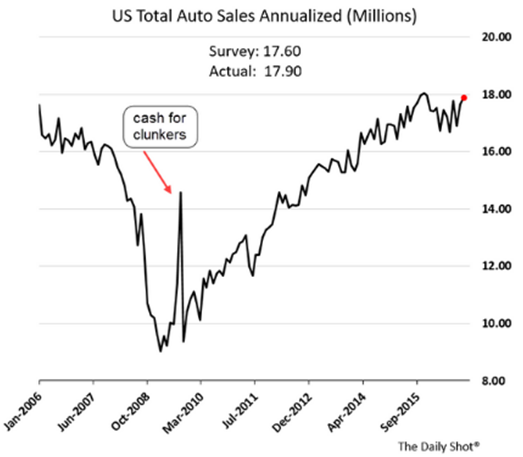 US total auto sales annualized