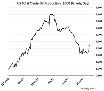 us total crude oil production