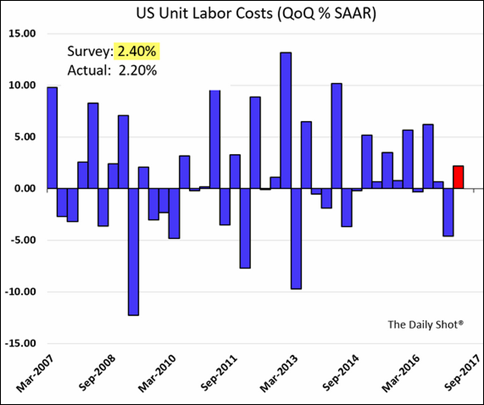 US Unit Labor Costs