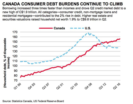 US vs Canada Consumer Debt