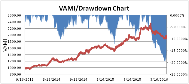 VAMI - Drawdown Chart