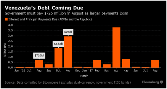 Venezuelas Debt Coming Due