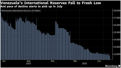 Venezuelas International Reserves