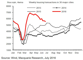 Weekly Housing Transactions