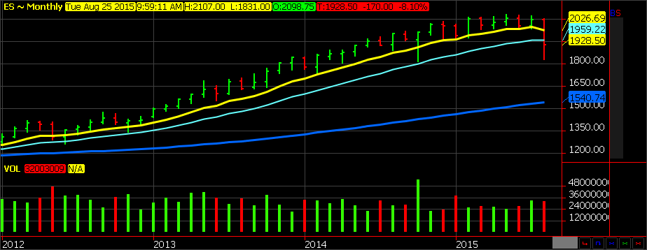 Weekly S&P 500 Chart - 2012-2015