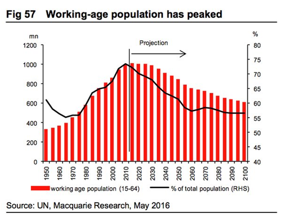 working-age population