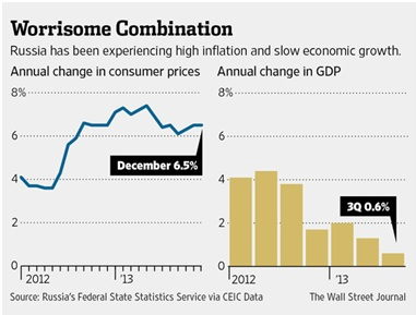 russia's inflation and slow economic growth