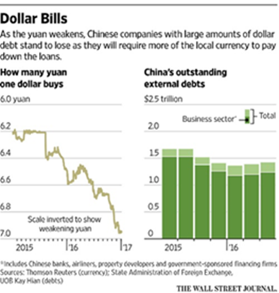 yuan weakens versus USD