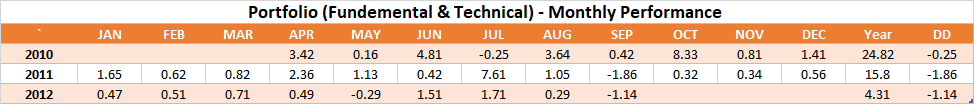 Fundamental & Technical CTA - Monthly Performance