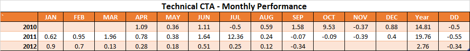 Technical CTA - Monthly Performance