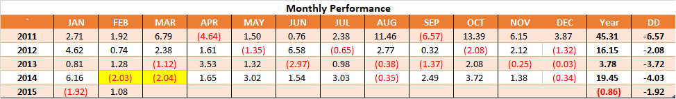 Monthly Performance - Timing 1