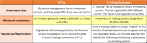 CTAs vs. Trading Systems