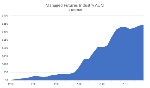 Managed Futures AUM 1988-2018