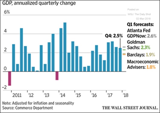 GDP Annualized quarterly change