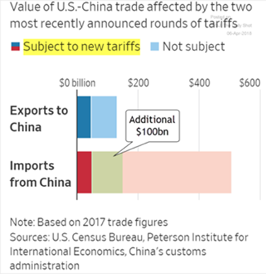 US - China Trade Tariffs
