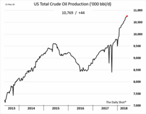 US Total Crude Oil Production 2018