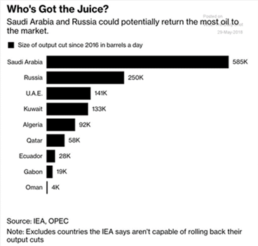 oil output by country