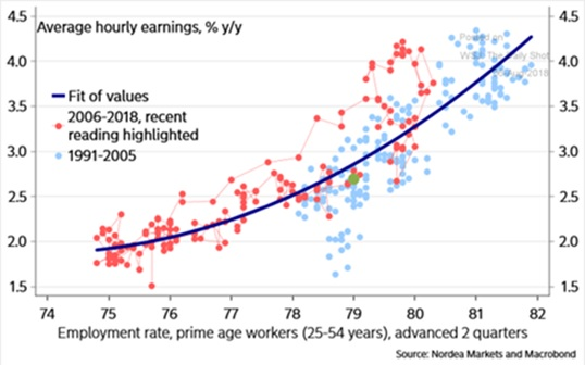 Average hour earnings year over year