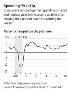 Retail and food spending
