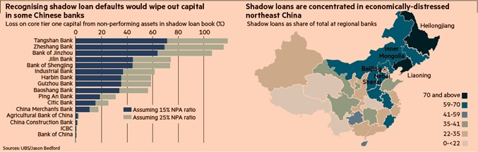 china shadow loans