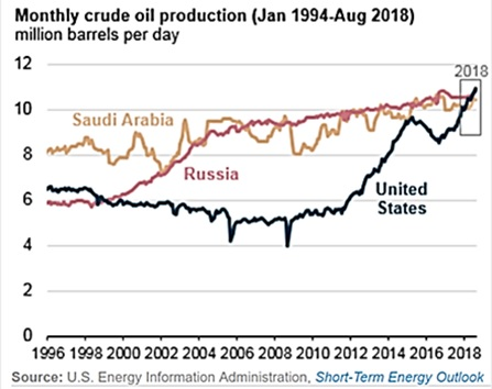 Monthly Crude Oil Production