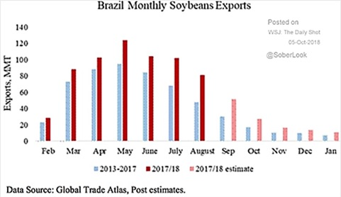 brazil monthly soybean exports