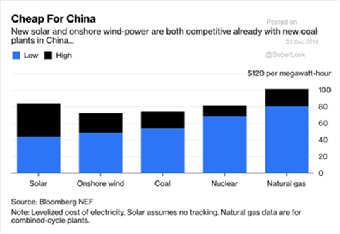 Alternative Energy Sources in China