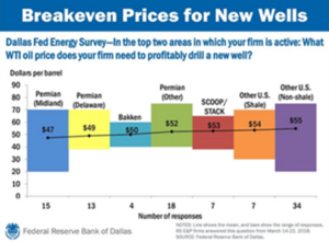 Breakeven Prices for New Wells