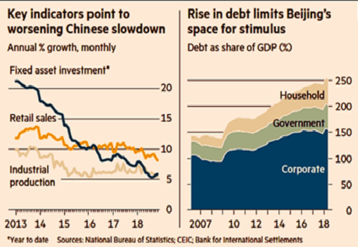 Chinese Growth and Debt Index