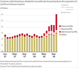 Customs collections and China tariffs