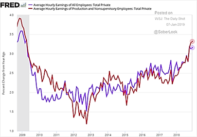 US Average Hourly Earnings for Employees