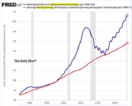 US House Price Index vs. Average Hourly Wages