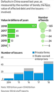 Default in China Bonds 2014-2018