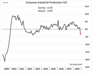 Eurozone Industrial Production Data 2009-2018