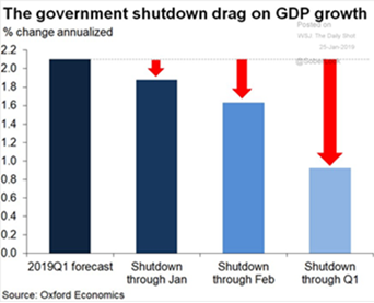 Government Shutdown & GDP Growth