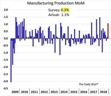 Manufacturing Production Data 2009-2018