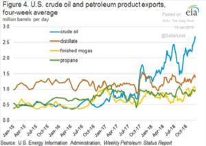 US Crude Oil & Petroleum Product Export Average