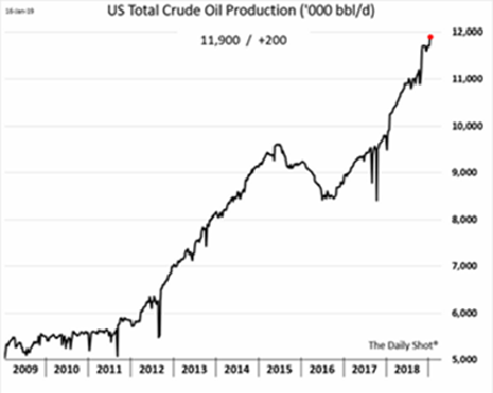 US Total Crude Oil Production 2009-2018