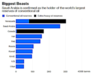 World's Largest Oil Reserves