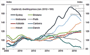Capital City Dwelling Prices