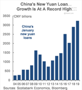 China's New Yuan Loan Growth 3-13-19