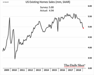 Existing Home Sales 3-13-19