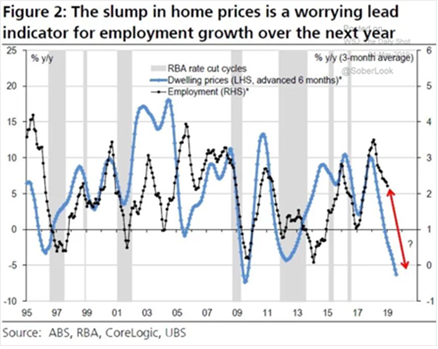 Slump in Home Prices '95-'19