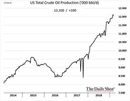 Total Crude Production 2014-2019