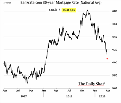 30-Year Mortgage Rate (National Avg) 2017-2019