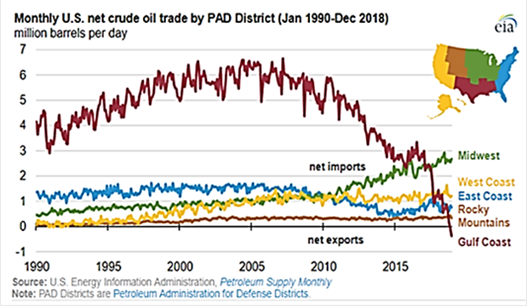 Monthly US Net Crude Oil Trade 1990-2018