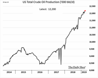 US Total Crude Oil Production 2014-2019