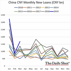 China CNY Monthly New Loans